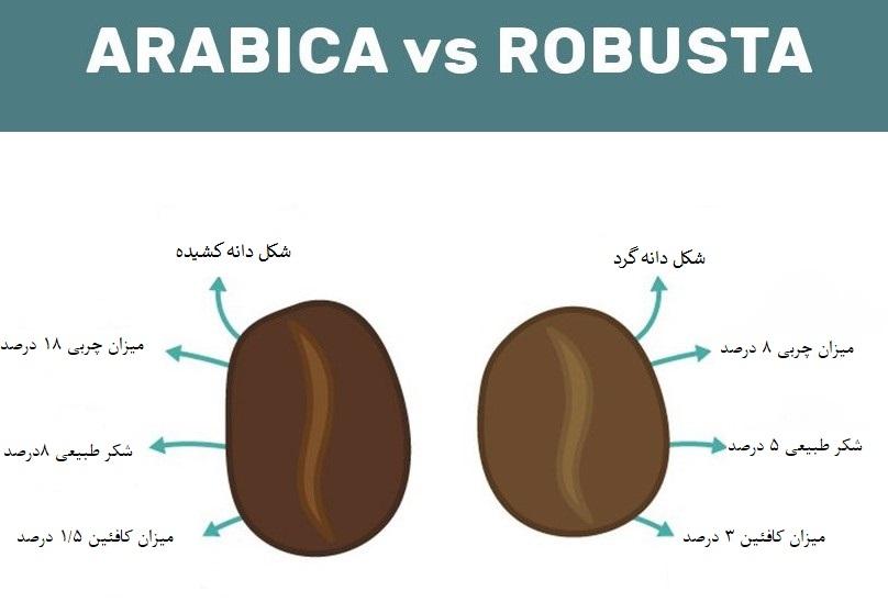 مقایسه قهوه