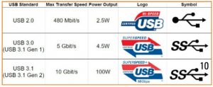 انواع USB